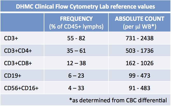 DHMC CLincal Flow Cytometry ref values