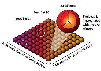 Multiplexed Cytokines (Luminex) DartLab