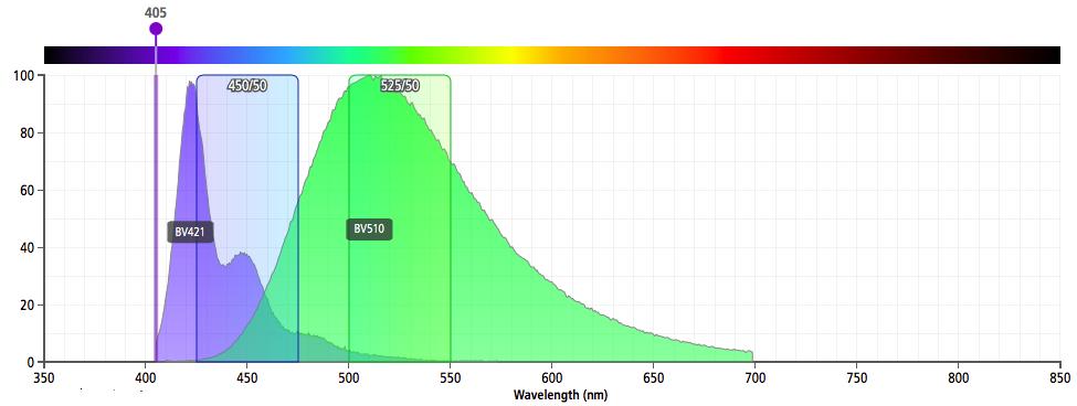 MQ violet fluors emission spectra