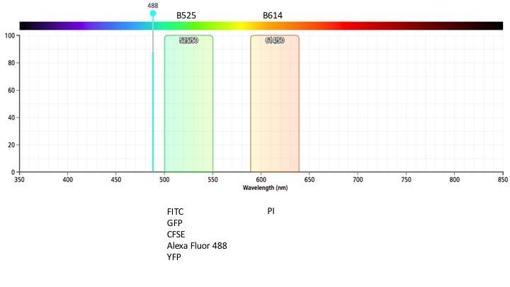 MQ-VYB blue laser filters