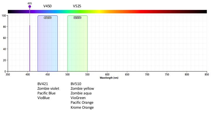 MQ-VYB violet laser filters