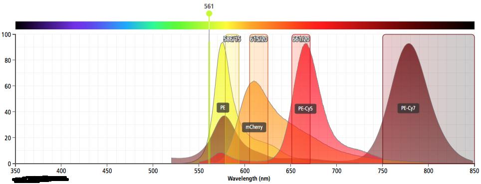 MQ-VYB yellow laser fluor spectra