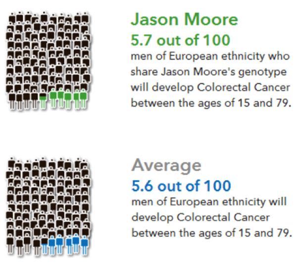 Jason Moore signed up for 23andMe's services so that he could use them as an example of personal genetic tests when he teaches. Until November 2013, the data provided by 23andMe included information about potential health risks. Moore's data, for example, showed a very slightly increased risk of colorectal cancer compared to other men of European ancestry.