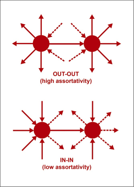 The assortativity of a TFN is calculated by looking at similarities and differences among pairs of TFs that are connected to one another. For example, connected TFs that have similar numbers of outgoing connections (top) will contribute to high out-out assortativity. Connected TFs that have differing numbers of incoming connections (bottom) will contribute to low in-in assortativity. By considering every pair of connected TFs across the entire TFN, the four types of assortativity (out-out, in-in, out-in, and in-out) can be computed.