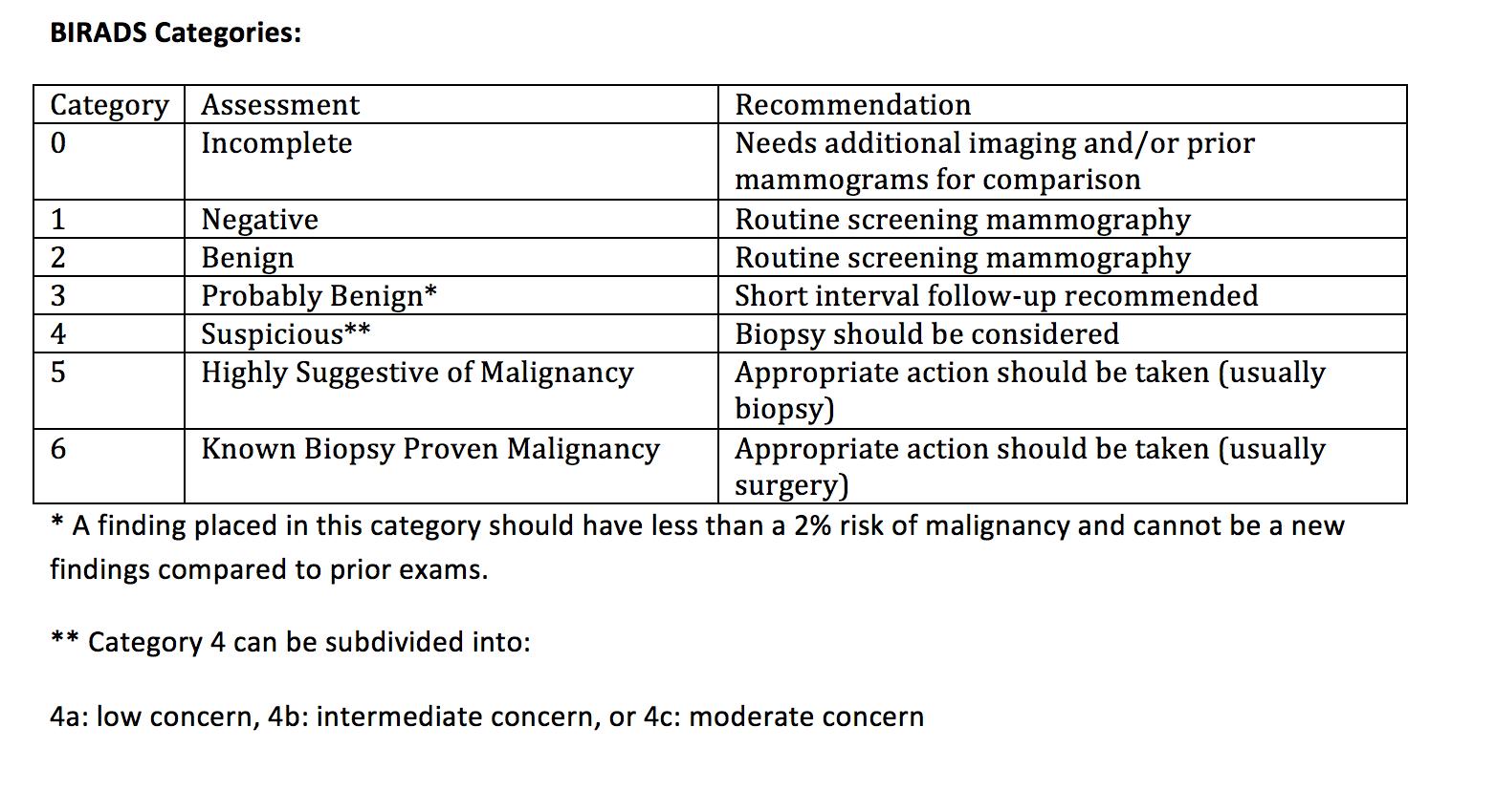birads categories  u2013 department of radiology